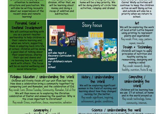Sheep Spring 2 2021 Curriculum Map